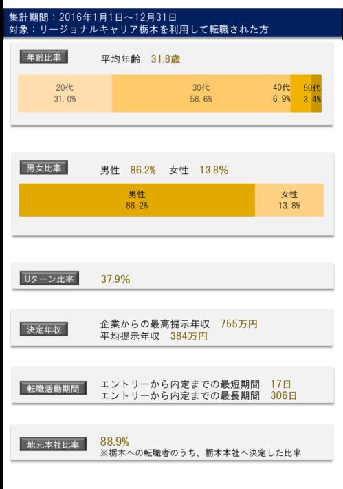 栃木ー2016データ.png